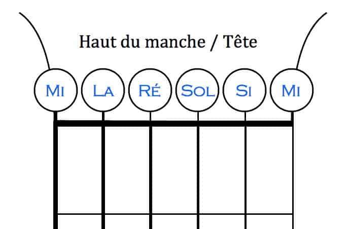 nom corde guitare note