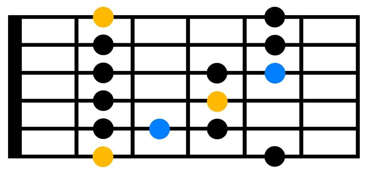 astuce impro blues solo guitare improvisation jouer comment apprendre cours vidéo tuto pentatonique penta blue note